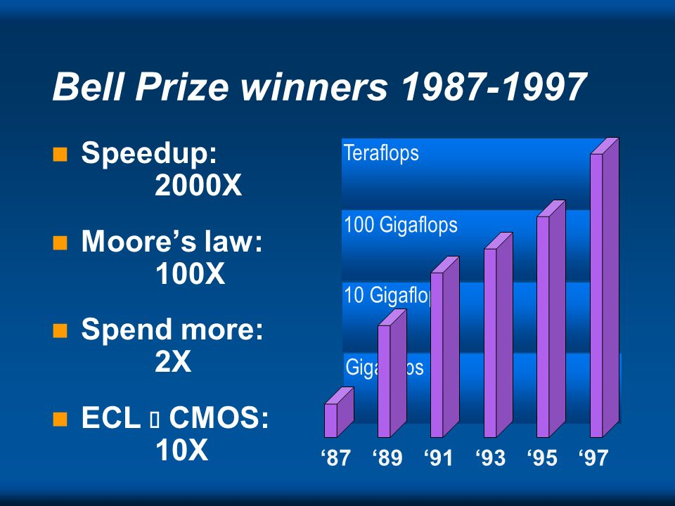 Bell Prize winners 1987-1997 Speedup: 2000X Moore's law: 100X