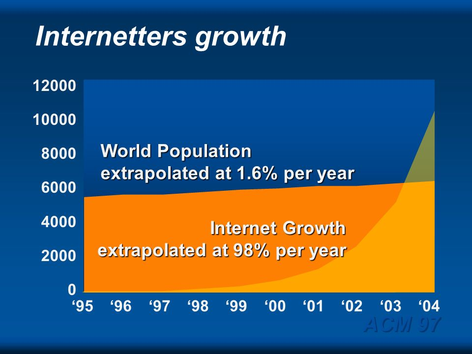 Internetters growth ACM 97