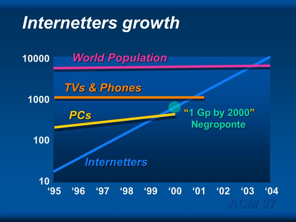 Internetters growth ACM 97 World Population TVs & Phones PCs