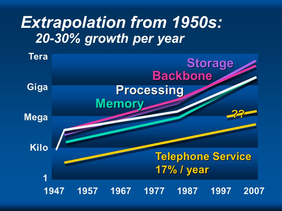 Extrapolation from 1950s: 20-30% growth per year