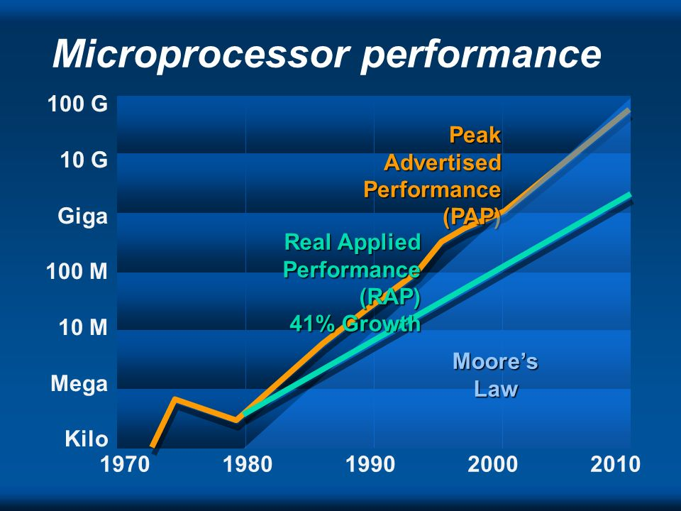 Microprocessor performance