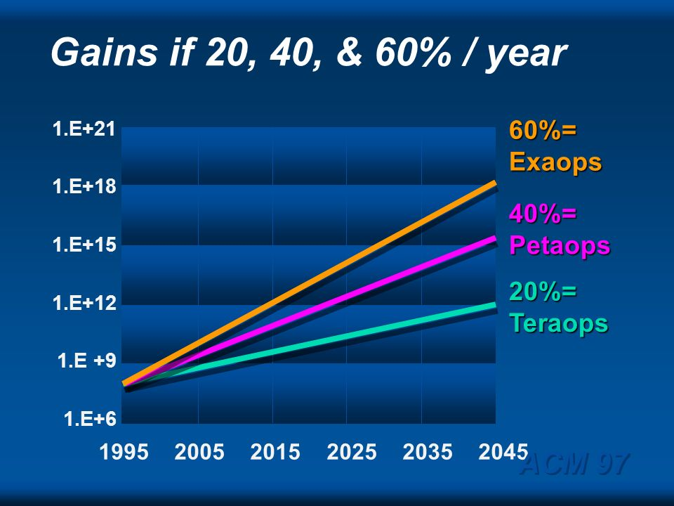 Gains if 20, 40, & 60% / year ACM 97 60%= Exaops 40%= Petaops