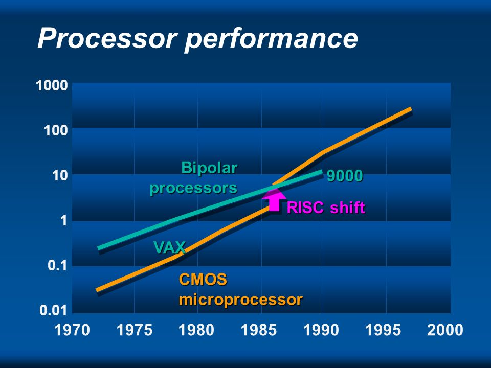 Processor performance