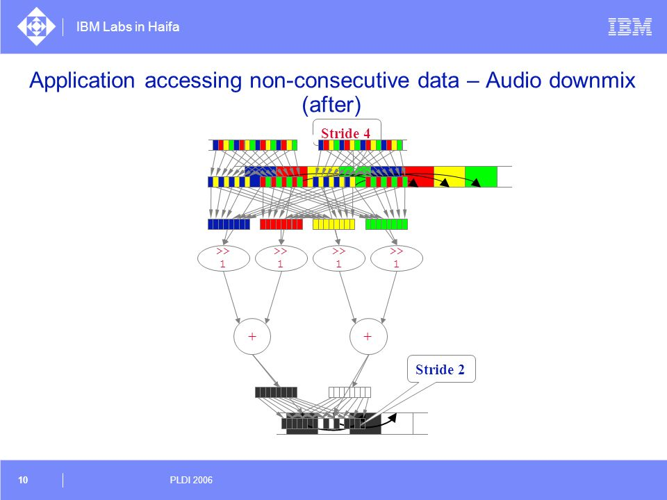 Application accessing non-consecutive data – Audio downmix (after)