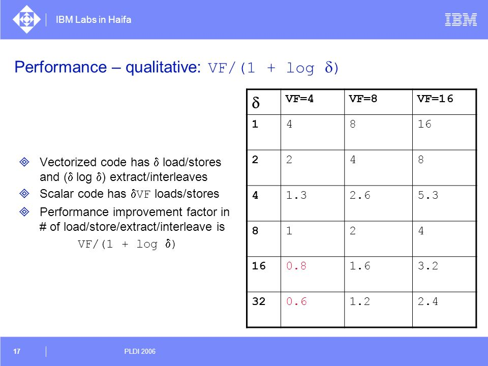 Performance – qualitative: VF/(1 + log d)