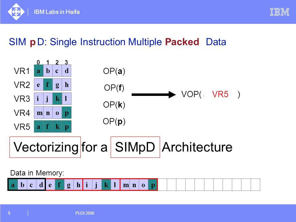SIMD: Single Instruction Multiple Data