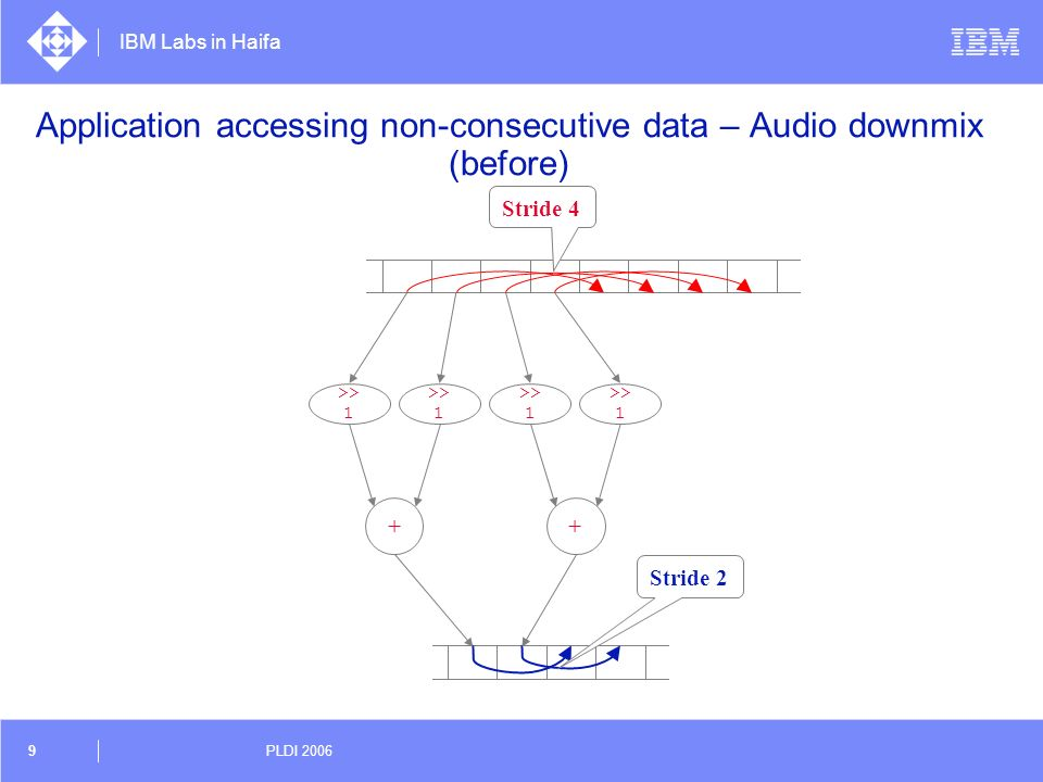 Application accessing non-consecutive data – Audio downmix (before)