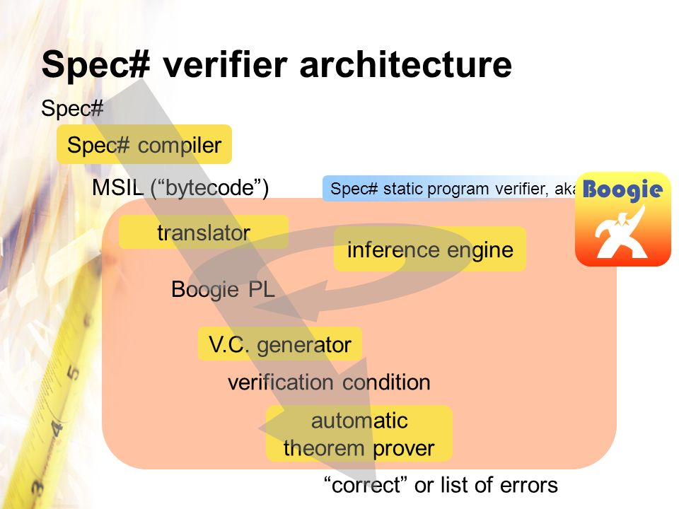 Spec# verifier architecture