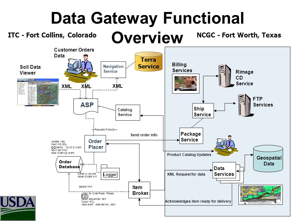 Data Gateway Functional Overview