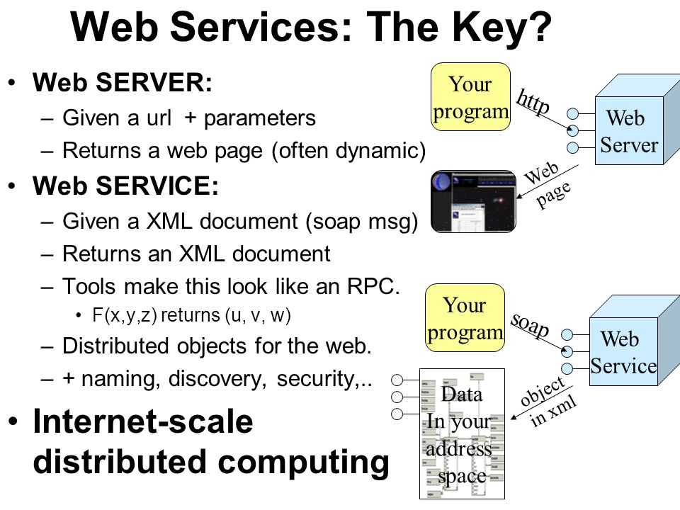 Web Services: The Key Internet-scale distributed computing
