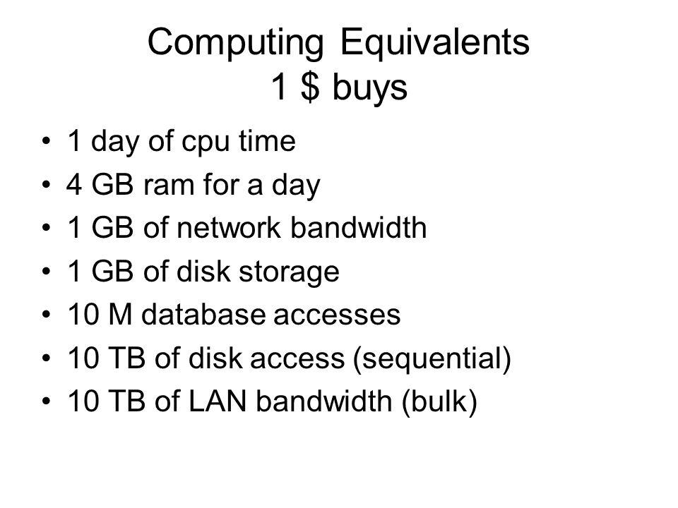 Computing Equivalents 1 $ buys