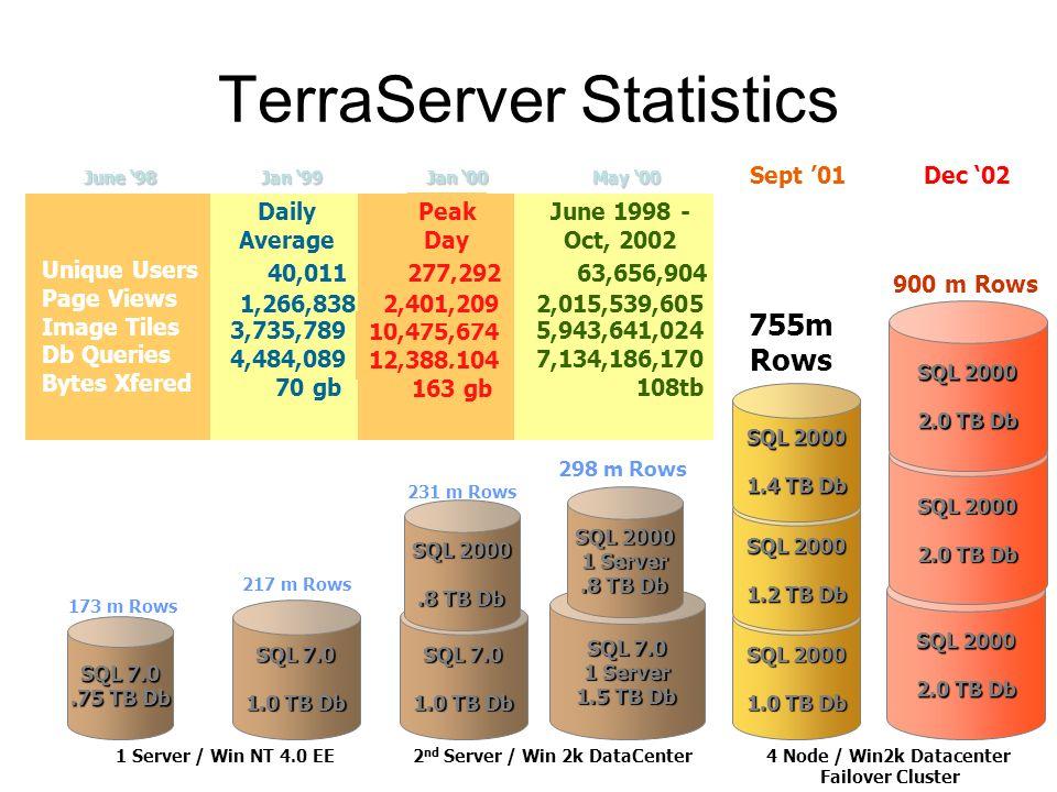 TerraServer Statistics