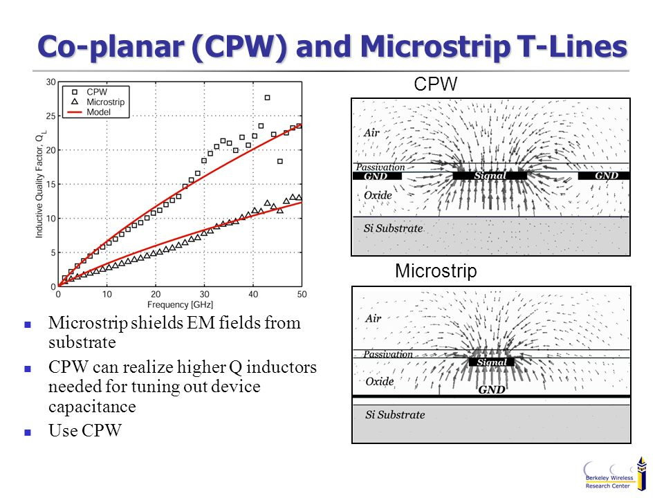 Co-planar (CPW) and Microstrip T-Lines