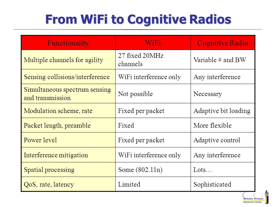 From WiFi to Cognitive Radios
