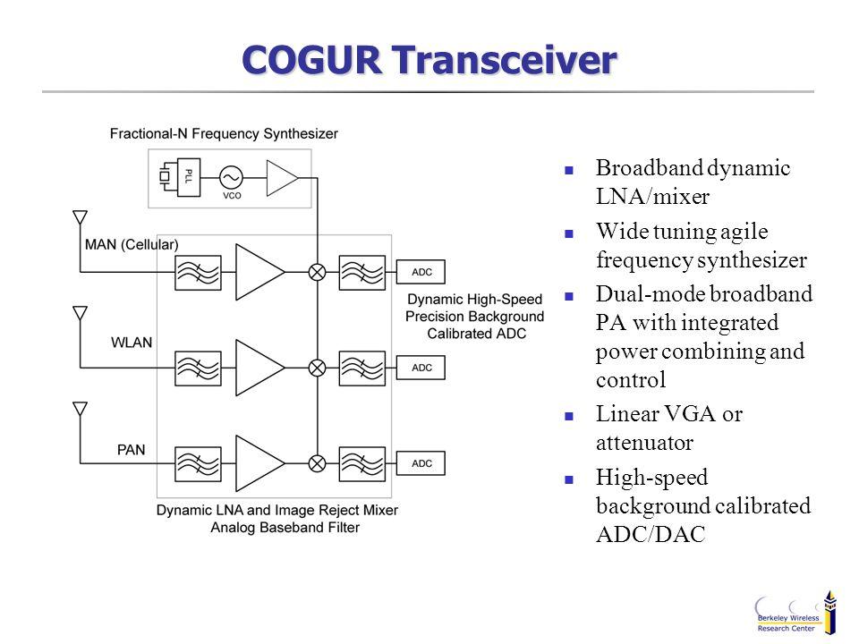 COGUR Transceiver Broadband dynamic LNA/mixer