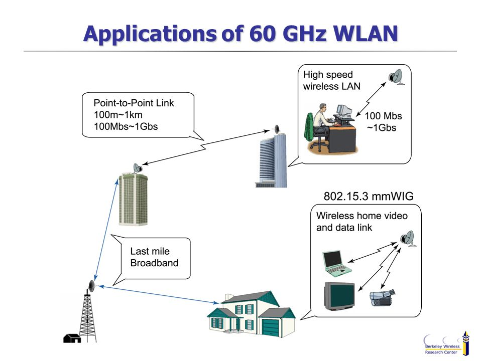 Applications of 60 GHz WLAN