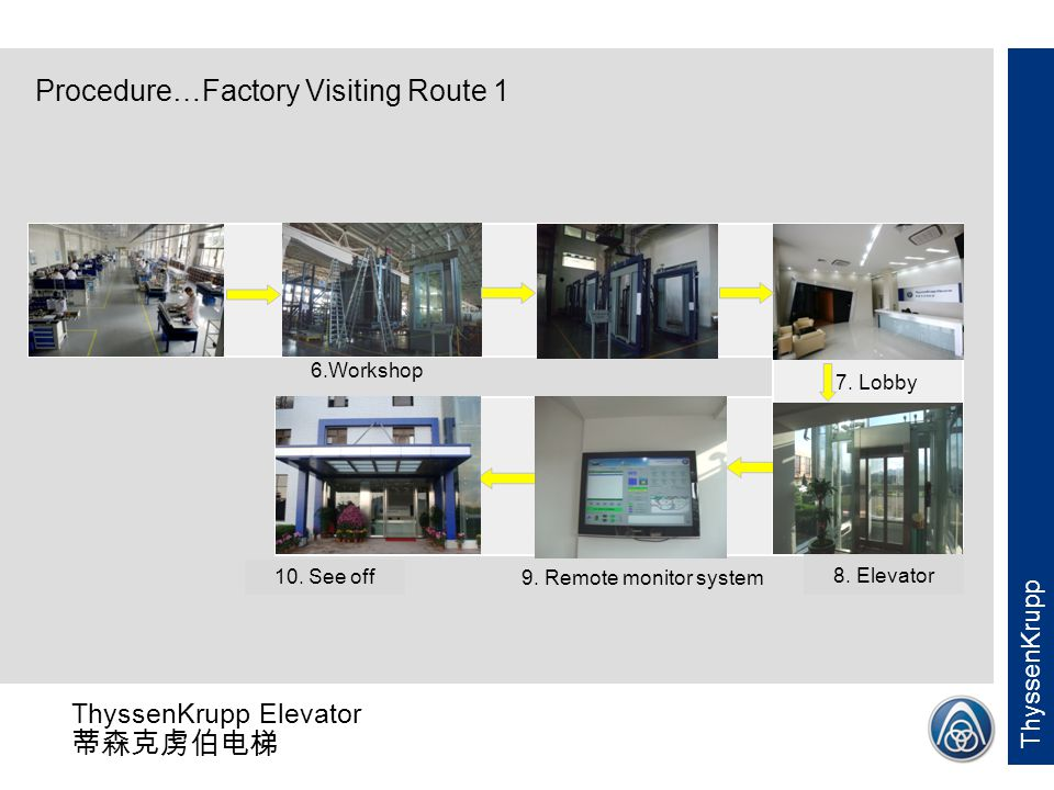 Procedure…Factory Visiting Route 1