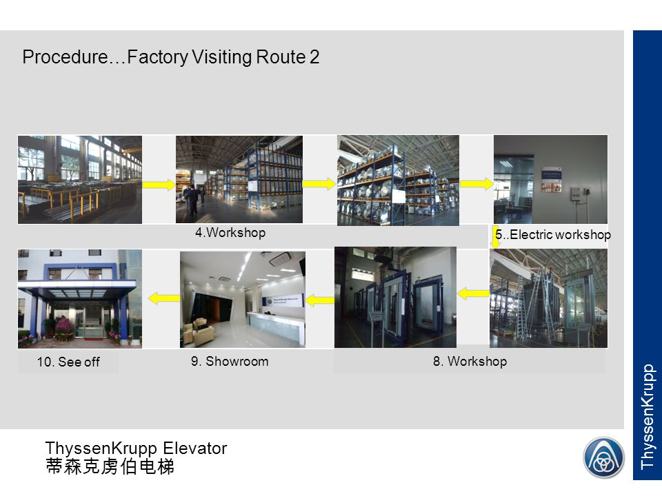 Procedure…Factory Visiting Route 2