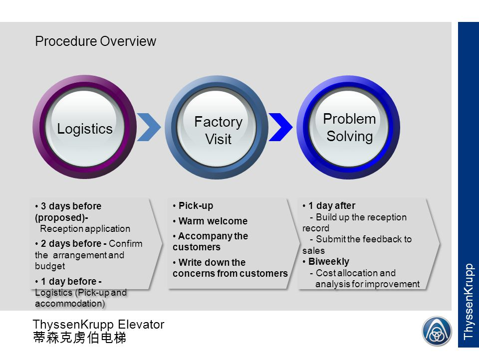 Problem Solving Factory Visit Logistics Procedure Overview