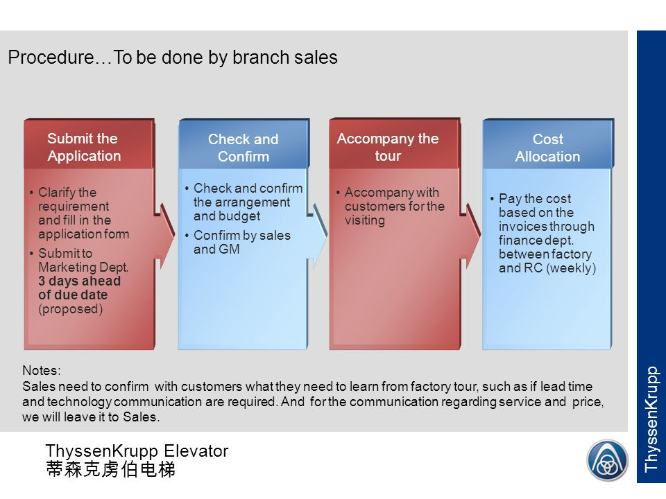 Procedure…To be done by branch sales