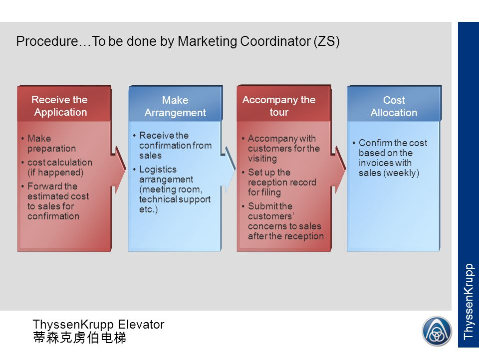 Procedure…To be done by Marketing Coordinator (ZS)