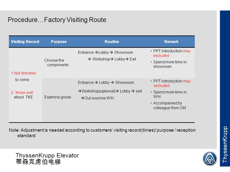 Procedure…Factory Visiting Route