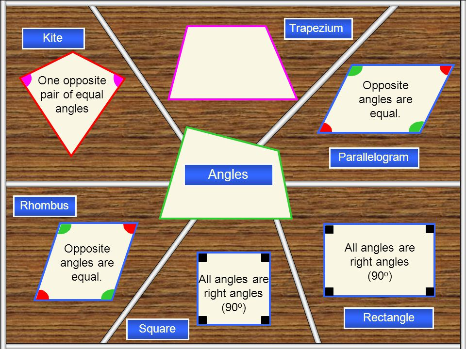 Angles Angles Trapezium Kite One opposite pair of equal angles