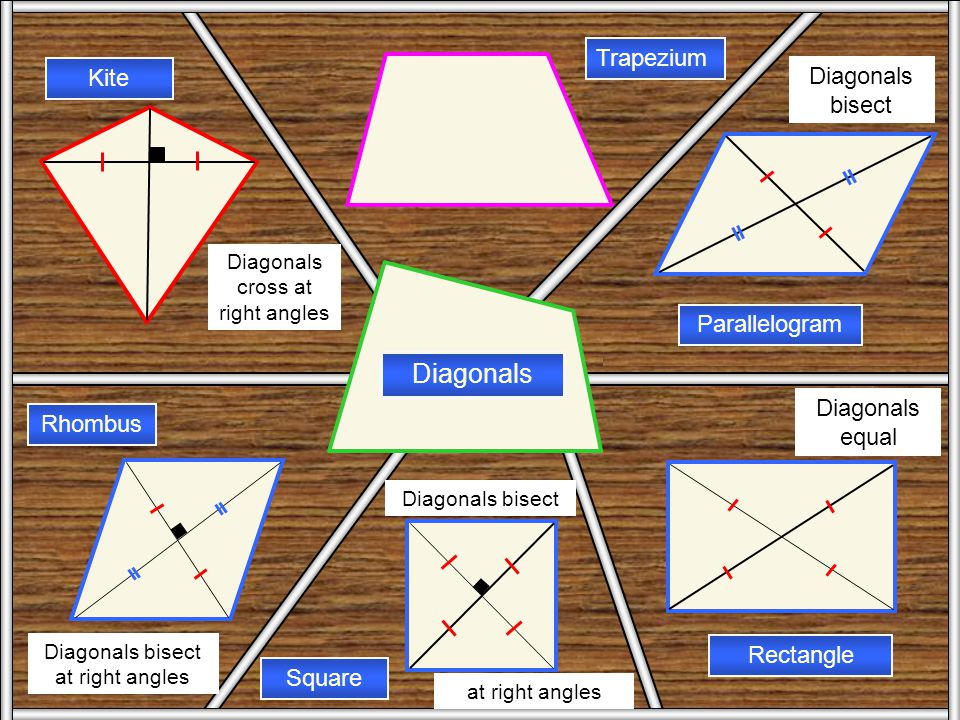 Diagonals Diagonals Trapezium Kite Diagonals bisect Parallelogram