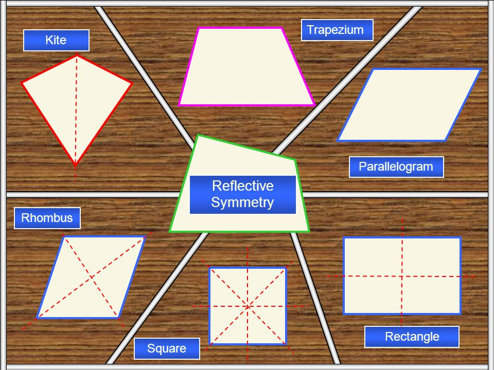 Ref Symm Reflective Symmetry Trapezium Kite Parallelogram Rhombus