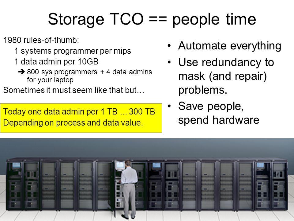 Storage TCO == people time