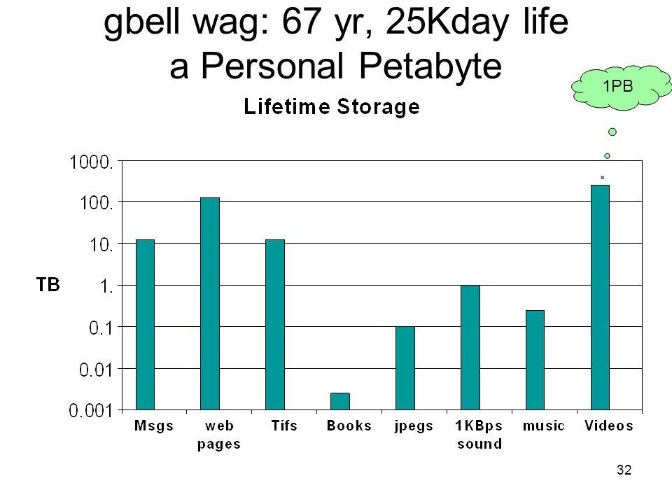 gbell wag: 67 yr, 25Kday life a Personal Petabyte