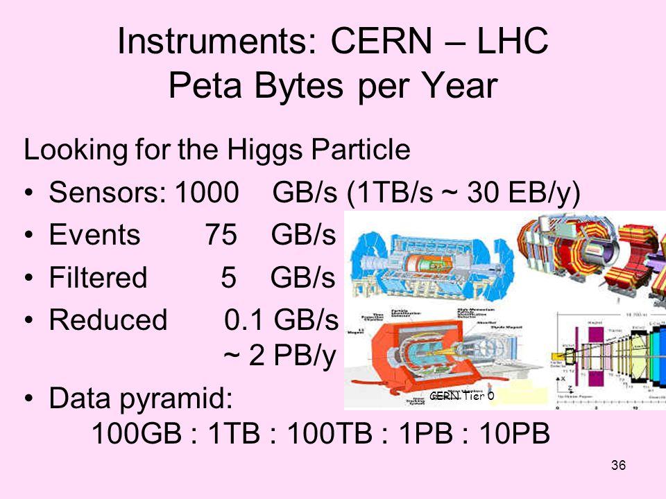 Instruments: CERN – LHC Peta Bytes per Year