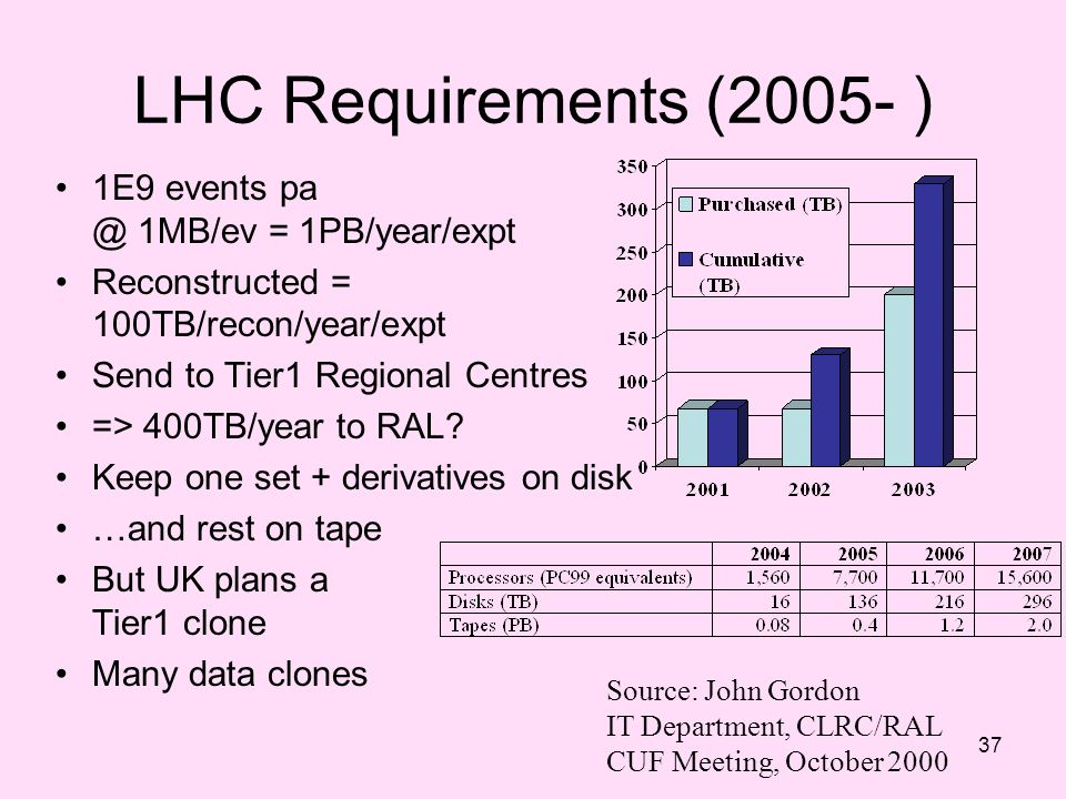 LHC Requirements (2005- ) 1E9 events pa @ 1MB/ev = 1PB/year/expt