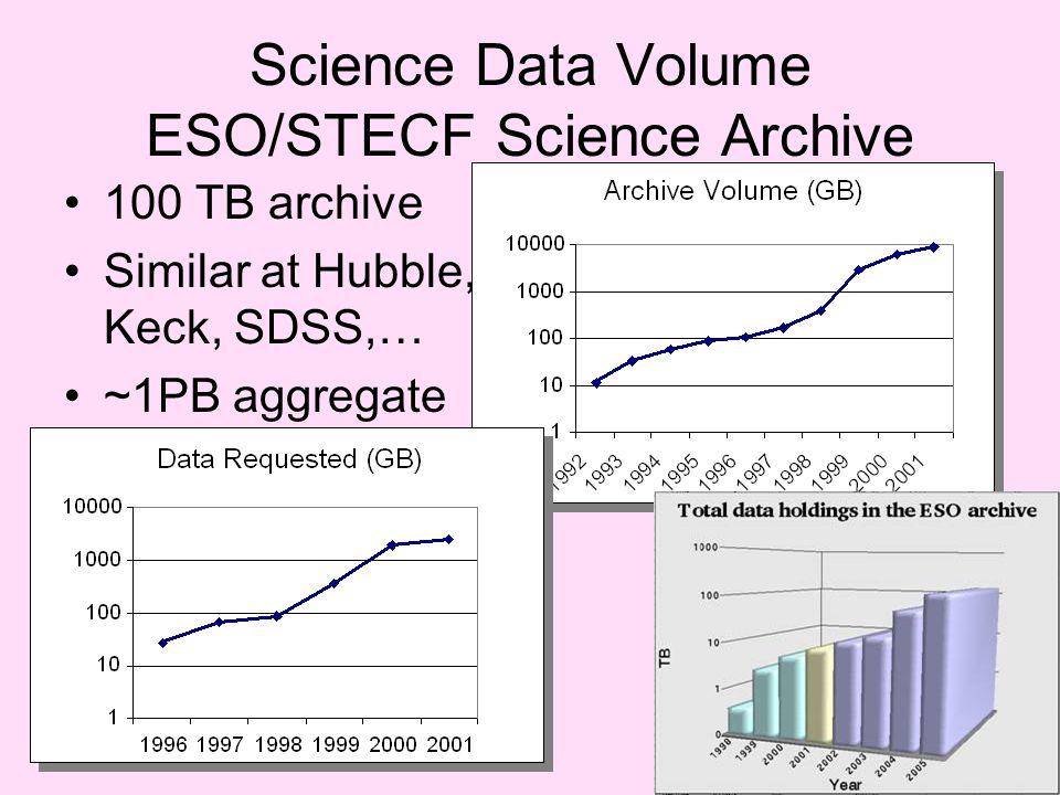 Science Data Volume ESO/STECF Science Archive