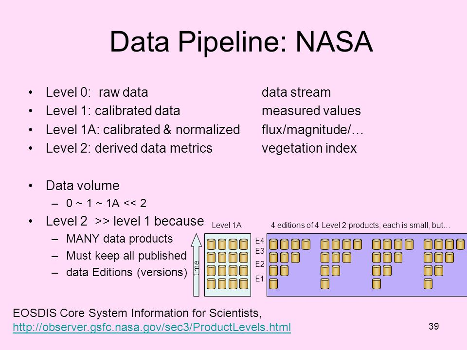 Data Pipeline: NASA Level 0: raw data data stream