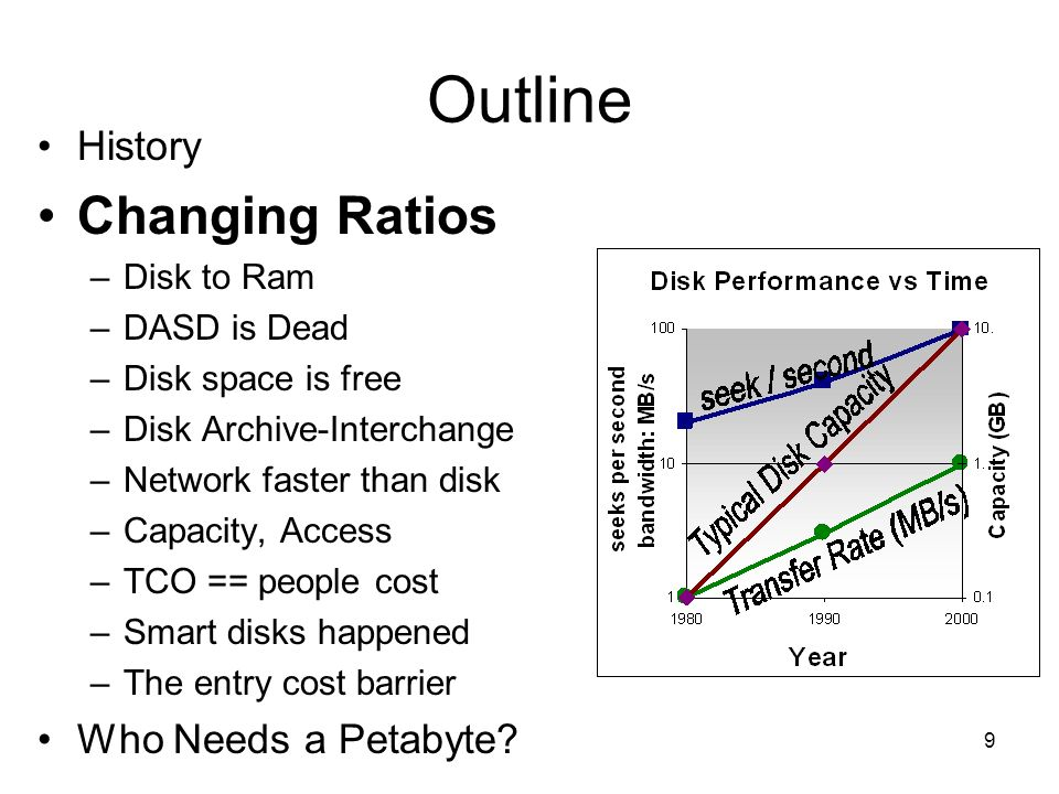 Outline Changing Ratios History Who Needs a Petabyte Disk to Ram
