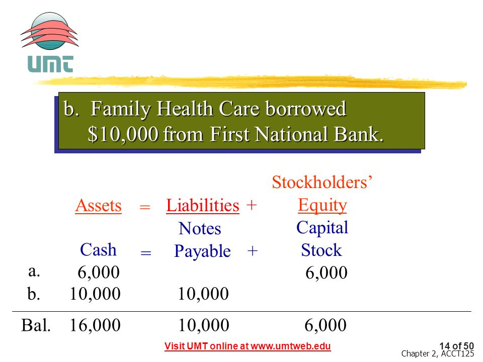 b. Family Health Care borrowed $10,000 from First National Bank.