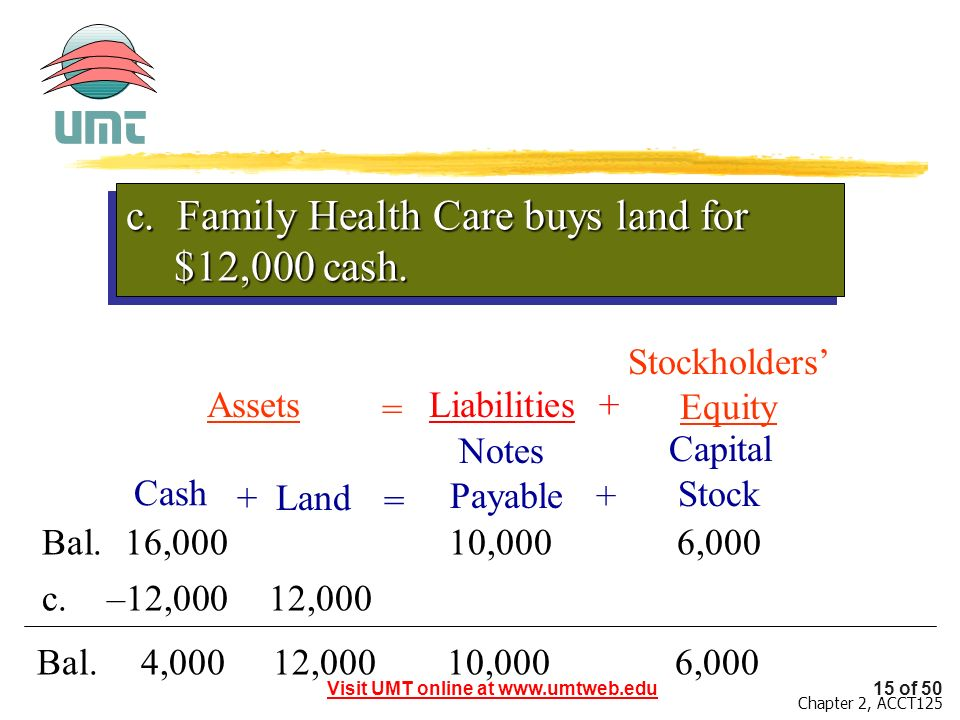 c. Family Health Care buys land for $12,000 cash.