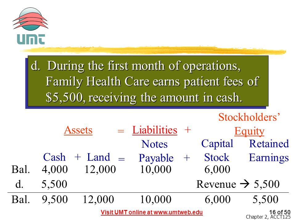 d. During the first month of operations, Family Health Care earns patient fees of $5,500, receiving the amount in cash.