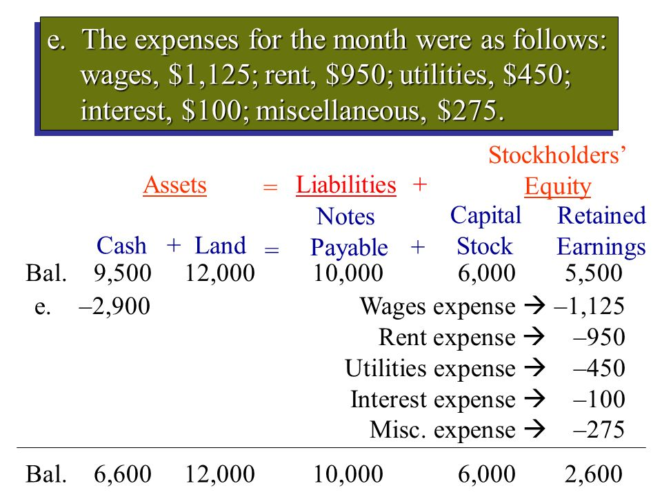e. The expenses for the month were as follows: wages, $1,125; rent, $950; utilities, $450; interest, $100; miscellaneous, $275.
