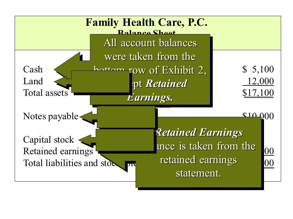 Family Health Care, P.C. Balance Sheet. September 30, 2003.
