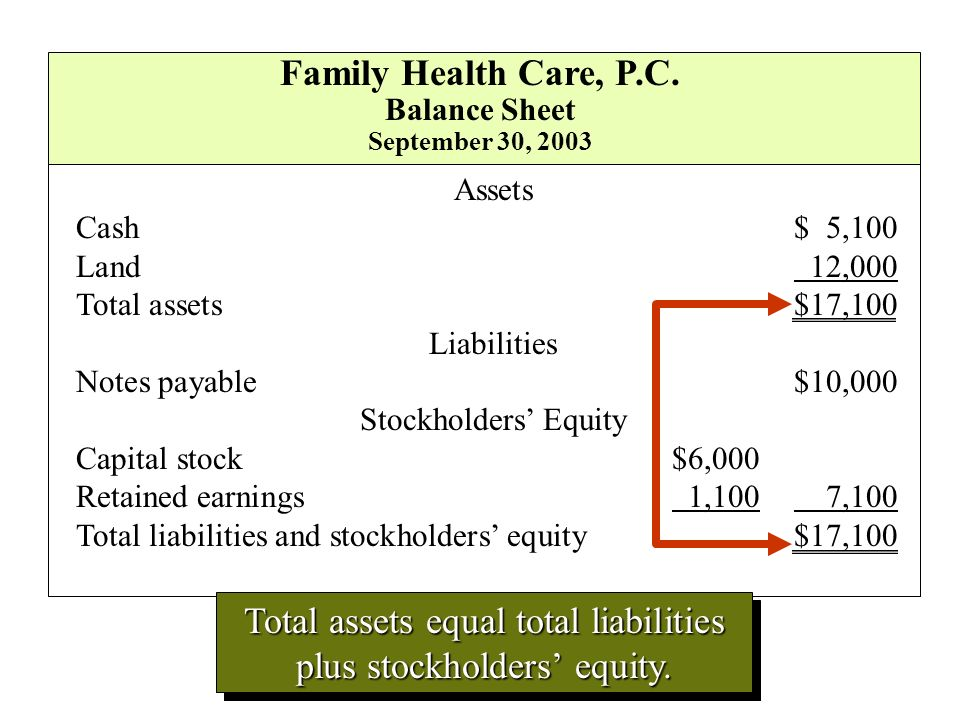 Total assets equal total liabilities plus stockholders' equity.