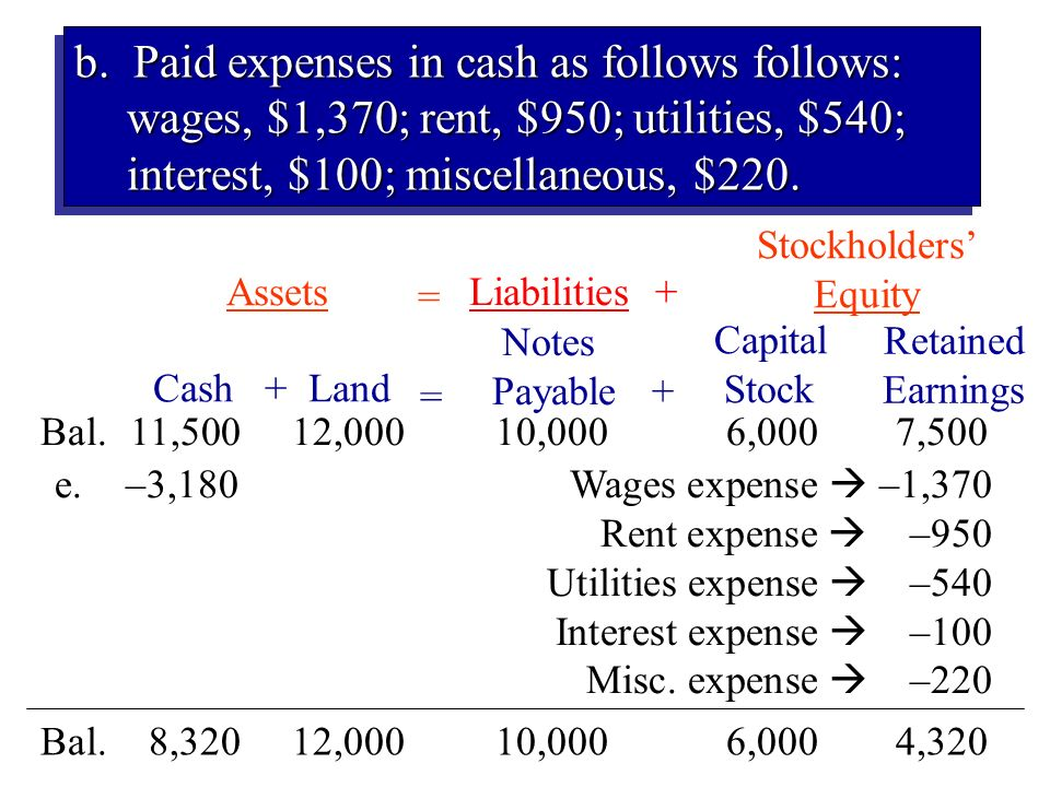 b. Paid expenses in cash as follows follows: wages, $1,370; rent, $950; utilities, $540; interest, $100; miscellaneous, $220.