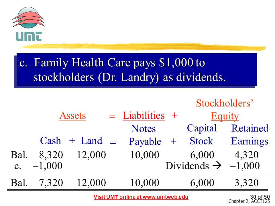 c. Family Health Care pays $1,000 to stockholders (Dr
