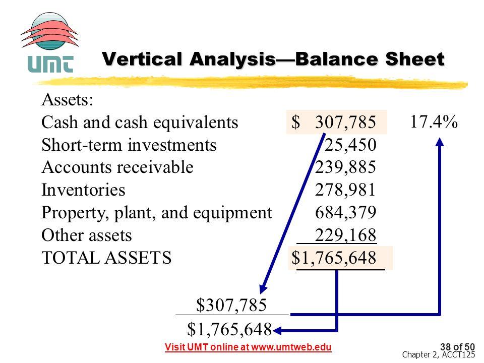 Vertical Analysis—Balance Sheet