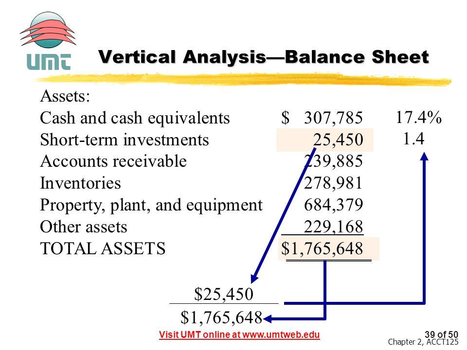 term sheet analysis Financial statement analysis paper example 1: short term investments 452 12% 373 11% 740 28% balance sheet.