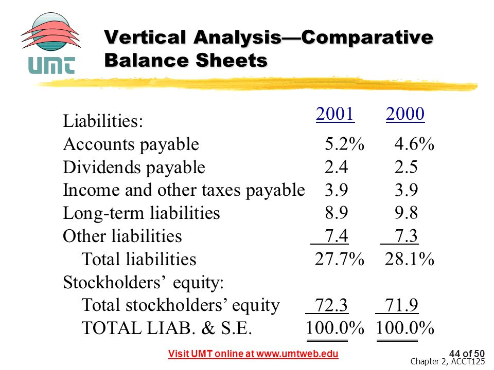 Vertical Analysis—Comparative Balance Sheets