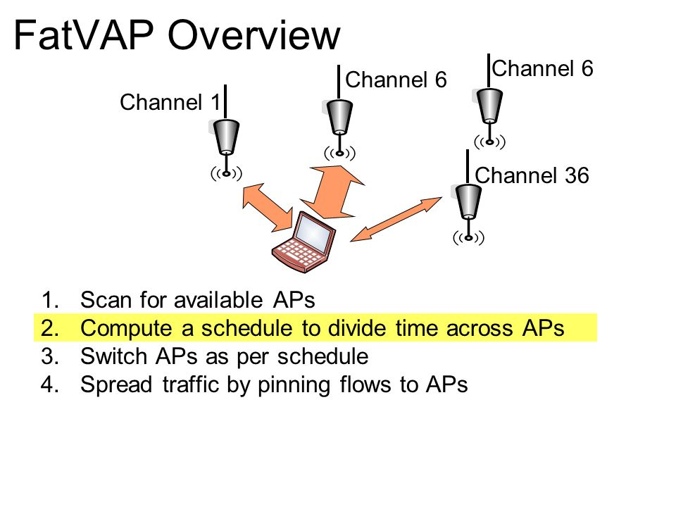 FatVAP Overview Scan for available APs
