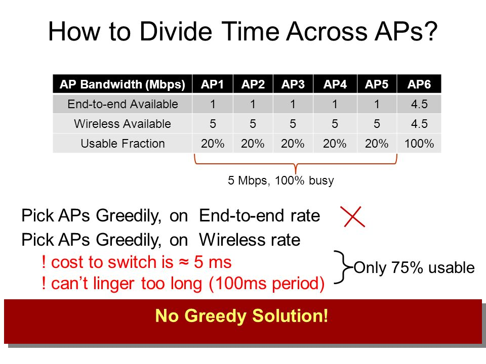 How to Divide Time Across APs