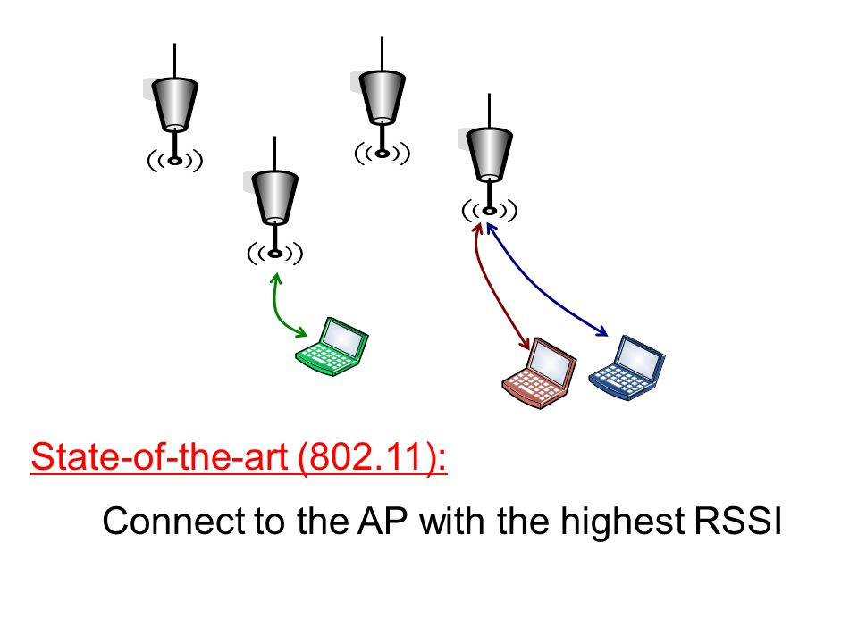 State-of-the-art (802.11): Connect to the AP with the highest RSSI